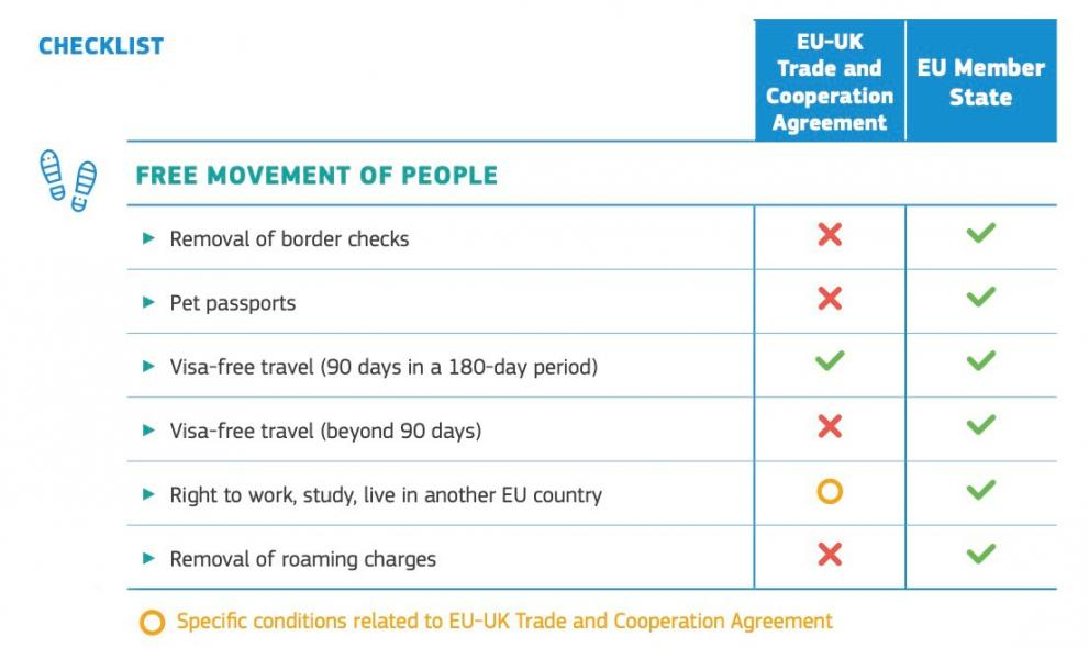 Infographic illustrating the key impacts of Brexit on the free movement of people