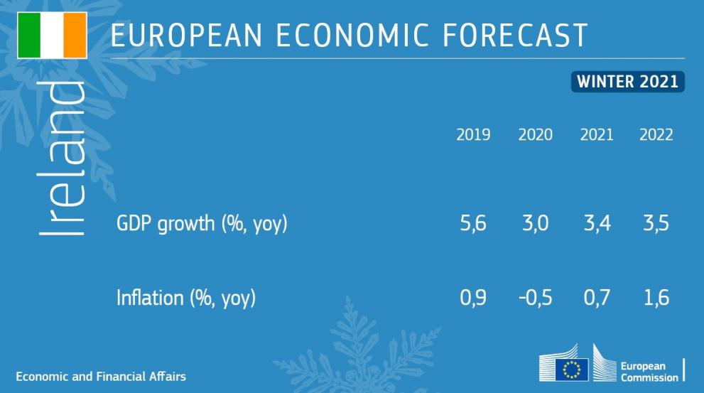 Winter 2021 Economic Forecast: Table showing the key figures for Ireland