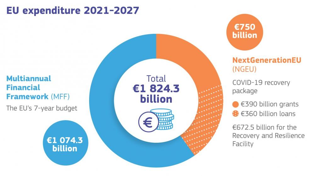 Infographic detailing funding available under the MFF and NextGenerationEU