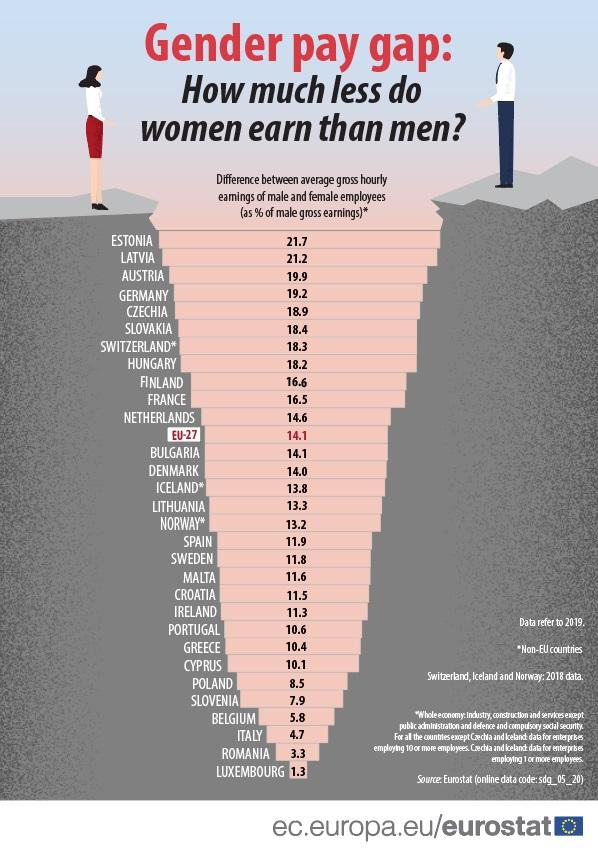 Table showing the gender pay gap for EU countries in 2019