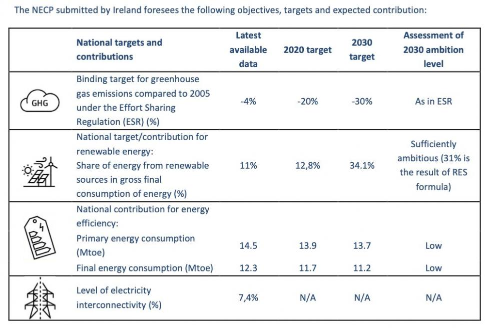Infographic on Ireland's National Energy and Climate Plan (NECP)