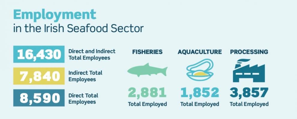 Graph showing figures for employment in the fisheries sector