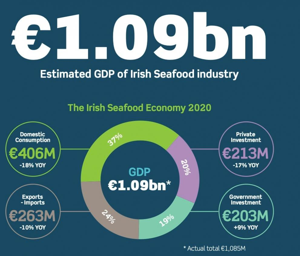 Infographic showing the estimated value of the Irish seafood industry