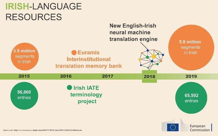 Infographic on Irish language resources in the EU