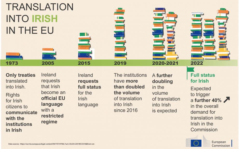 Graph showing the evolving situation regarding Irish language translation in the EU