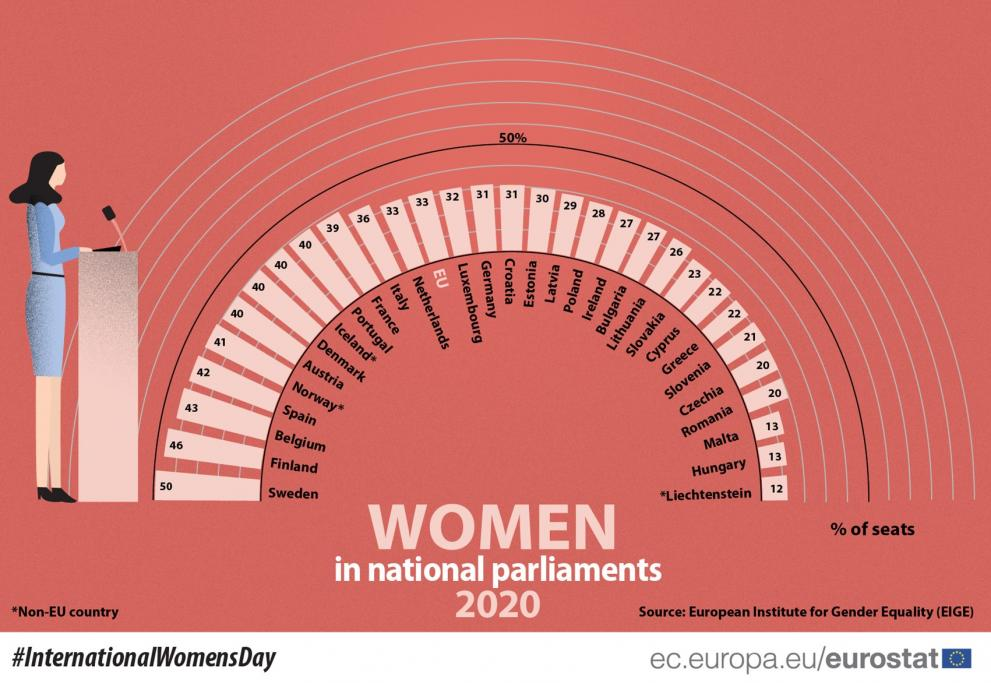 Graph showing the share of women in national parliaments in the EU in 2020